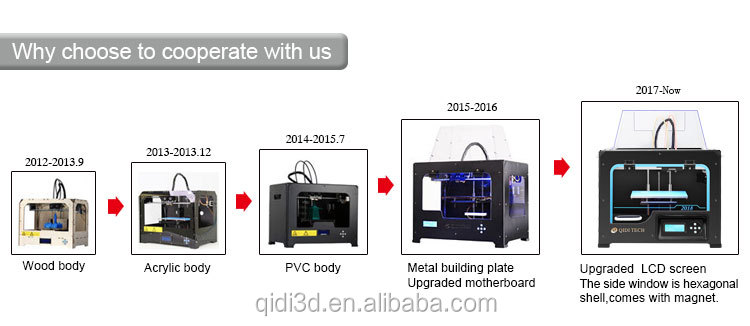 Cheap price printer 3d house 3d printer mainboard 3d - Buy 3d printed house ...