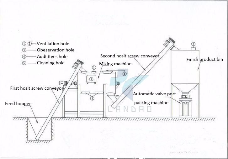 Henan Landao Concrete Batching Plant Cement Concrete