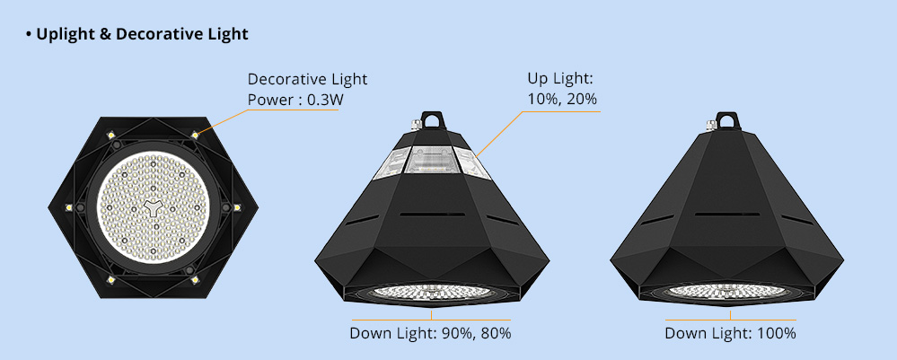 Innovative High Bay Patent Design 150LM/W Low Glare LED High Bay Light