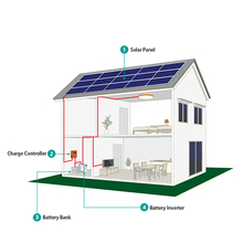 1Kw Off Grid Hybrid Solar Power System For Home