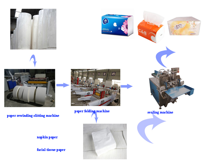paper processing line