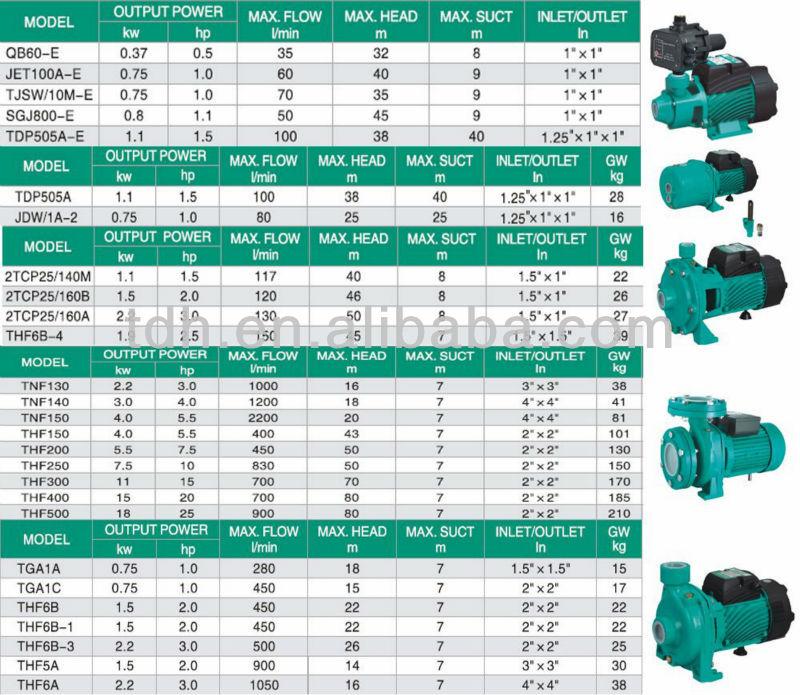 Cnc Cemsa Working Myanmar: Atdp505a Automatic Chemical Dosing Pump