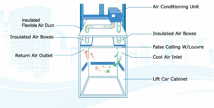 Elevator Air Conditioner For Commercial Buy Elevator Air