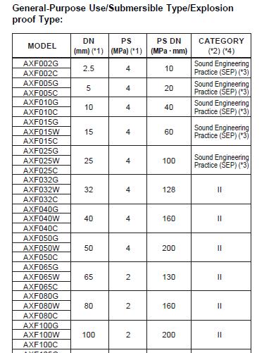 High Quality Yokogawa Magnetic Flow Meter Axf050c D1al1s Ad41 01b Ch