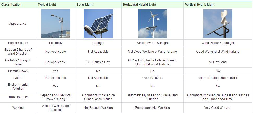 CE rohs,wind solar hybrid LED street lighting,vertical wind turbine,wind generator