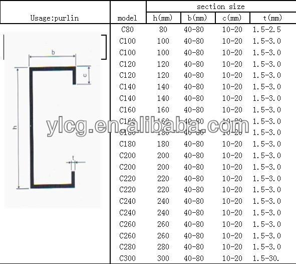 Standard Thickness Of C Purlins Galvanized C Channel Buy