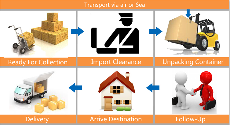 Cheap Air Freight China Post Amazon FBA Shipping Rates to Europe & US Skype:live:eab2178615befd8
