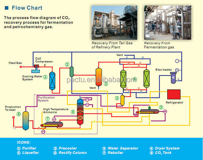 Co2 Recovery  Liquefaction Plant