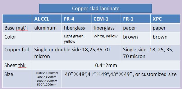 Metal Core Pcb Raw Material Aluminium Based Copper Clad