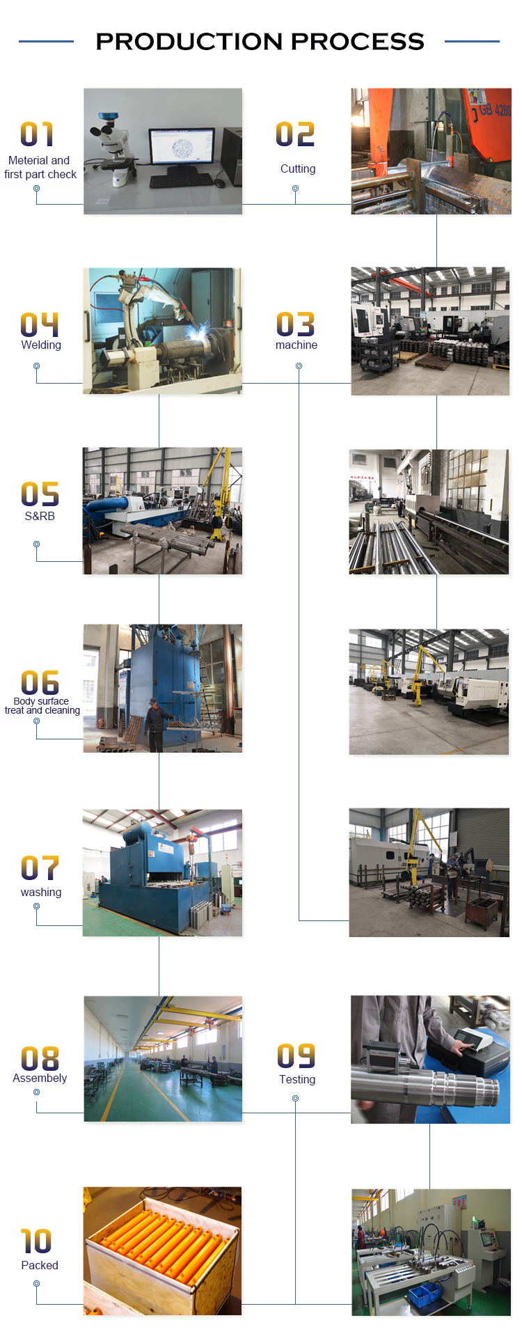 China Manufacturers Custom Telescopic 110v Hydraulic Power unitr For Offshore Drilling Platform