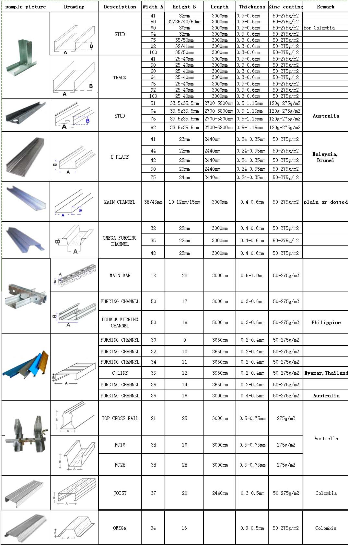 Galvanized Drywall Metal Corner Bead Perforated Angle