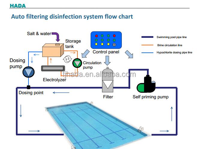 Piscine chlore liquide faisant la machine traitement des for Chlore liquide piscine