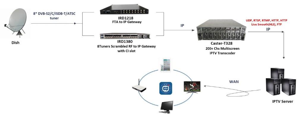 Gateway GM5410e VIXS TV Tuner 64 BIT