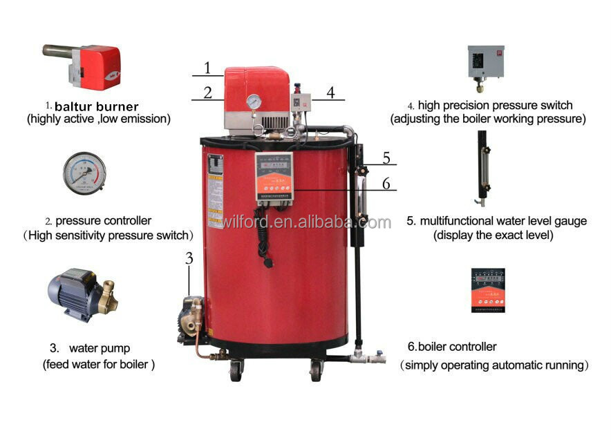 how to choose industrial steam boiler In the steam boiler industry, high purity feed water is required to ensure proper   table 1 compares this process to select competitive technologies such as.