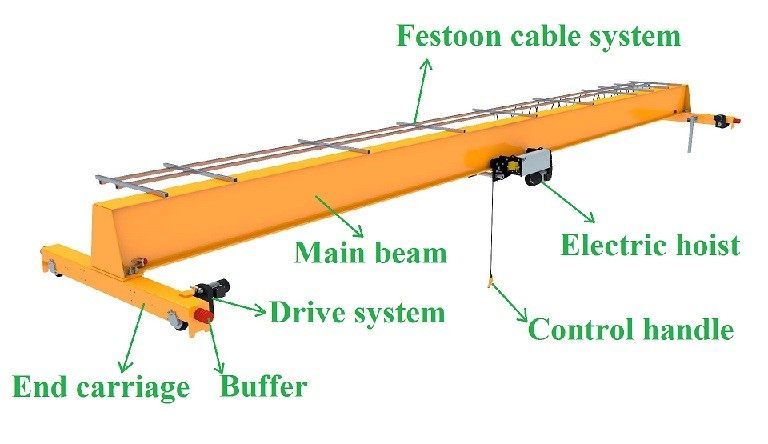 Single Girder Europe Standard Overhead Crane