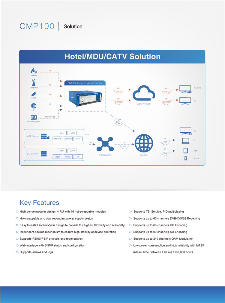 CMP100 All In One Digital Headend For Hotel System