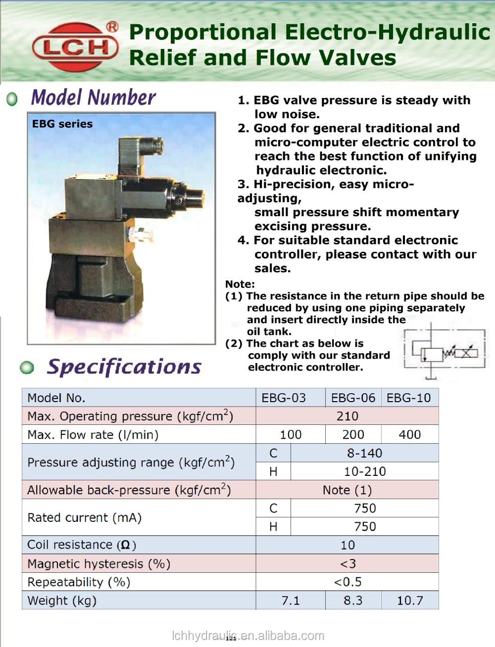 Hydraulics solenoid valve electric hydraulic proportional valve hydraulics solenoid valve electric hydraulic proportional valve nvjuhfo Choice Image