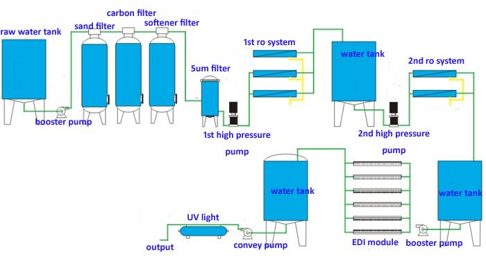 250 500lph 5m3/h Small Ro Edi Deionized Water Treatment Equipment System  For Electrolysis Machine - Buy Deionized Water Equipment,Deionized Water