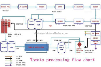2 10t h concentrate tomato puree factory tomato paste processing rh alibaba com Business Process Flow Diagram Process Flow Chart