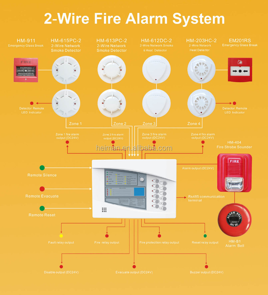 HEIMAN Factory new type conventional fire alarm control panel