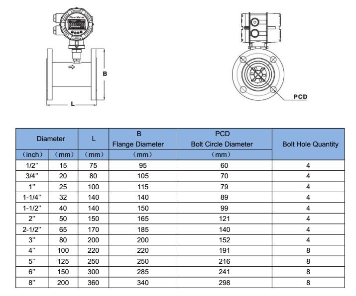 GTF300 Flange type turbine flow meter