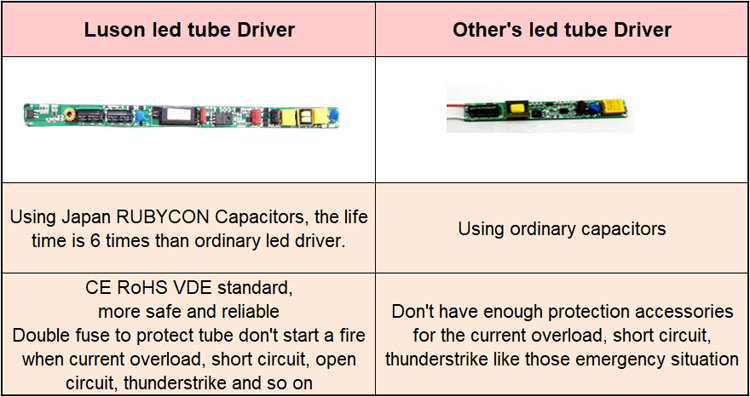 led driver contrast