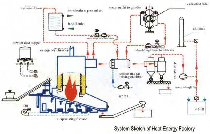 steam boiler wood fired thermal oil boiler for woodworking industry mdf production plant buy. Black Bedroom Furniture Sets. Home Design Ideas