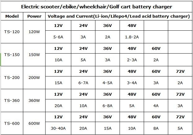 350w series 48v 5a 60v 4a 72v 3a electric bike scooter golf car lifepo4 battery charger