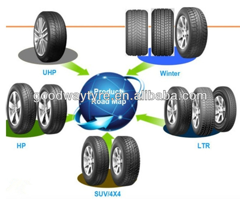 Chinese new car tires ,SUV tyre,LTR tyres, 175/70R13