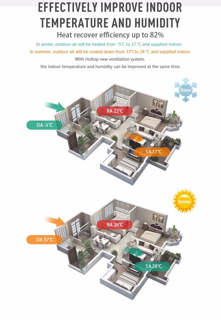 Holtop Ce Doorgegeven Muur Hung Type Huis Kleine Passieve Nieuwe Warmte-uitwisseling Ventilatie Systeem