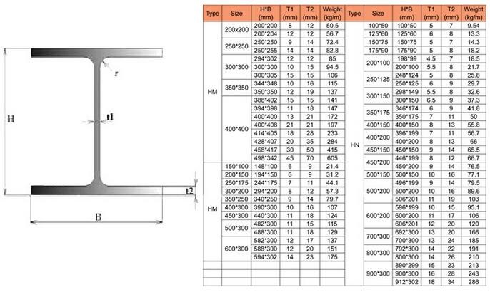 American Standard Astm A572 Grade 50 Wide Flange W10x22