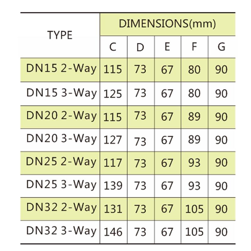 China supplier 0~10V modulating Zone valve
