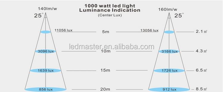 13000 Lumen Led Flood Lights 100 Watt Projector For Car Park ...
