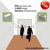 User-friendly HPC005 electronic detail shopper analytics wireless people flow statistic system