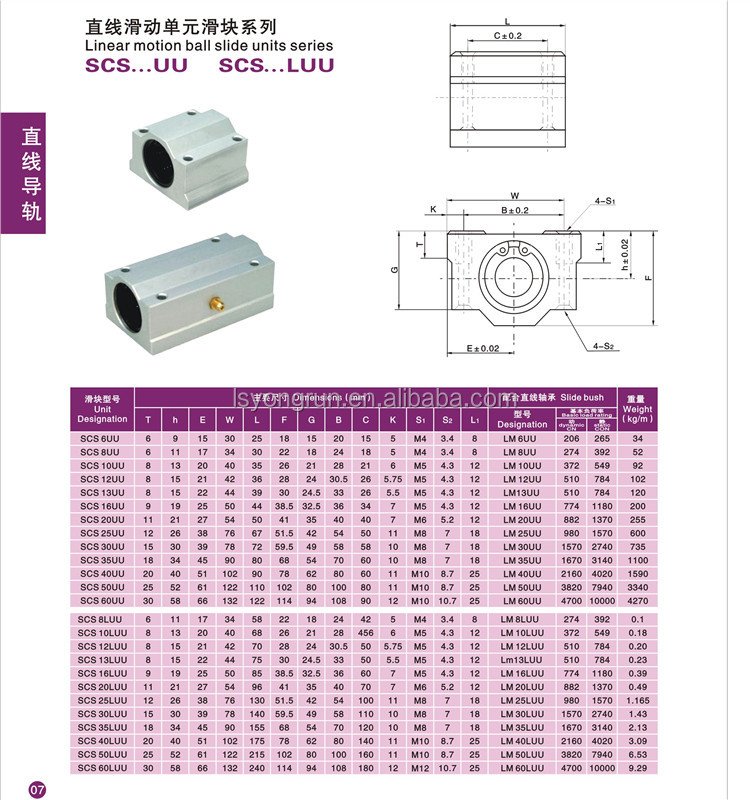 TBR25UU Bearing Units Linear Motion Ball Bearing Units TBR Series TBR 25UU