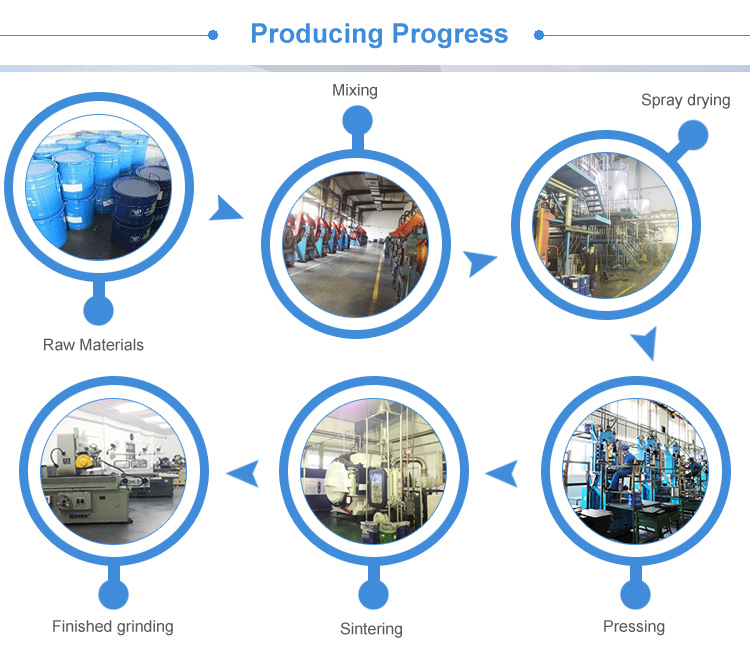 Producing-progress(1)