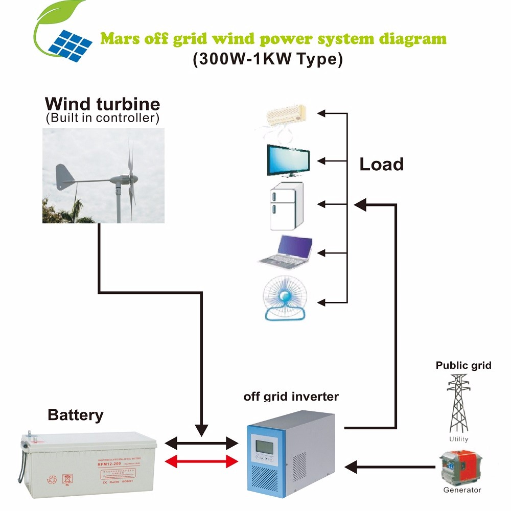 Wind Turbine Generator 220v, Wind Turbine Generator 220v Suppliers ...