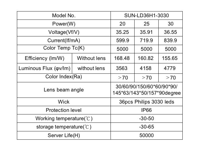 36 Points Led Linear High Bay Light Lens