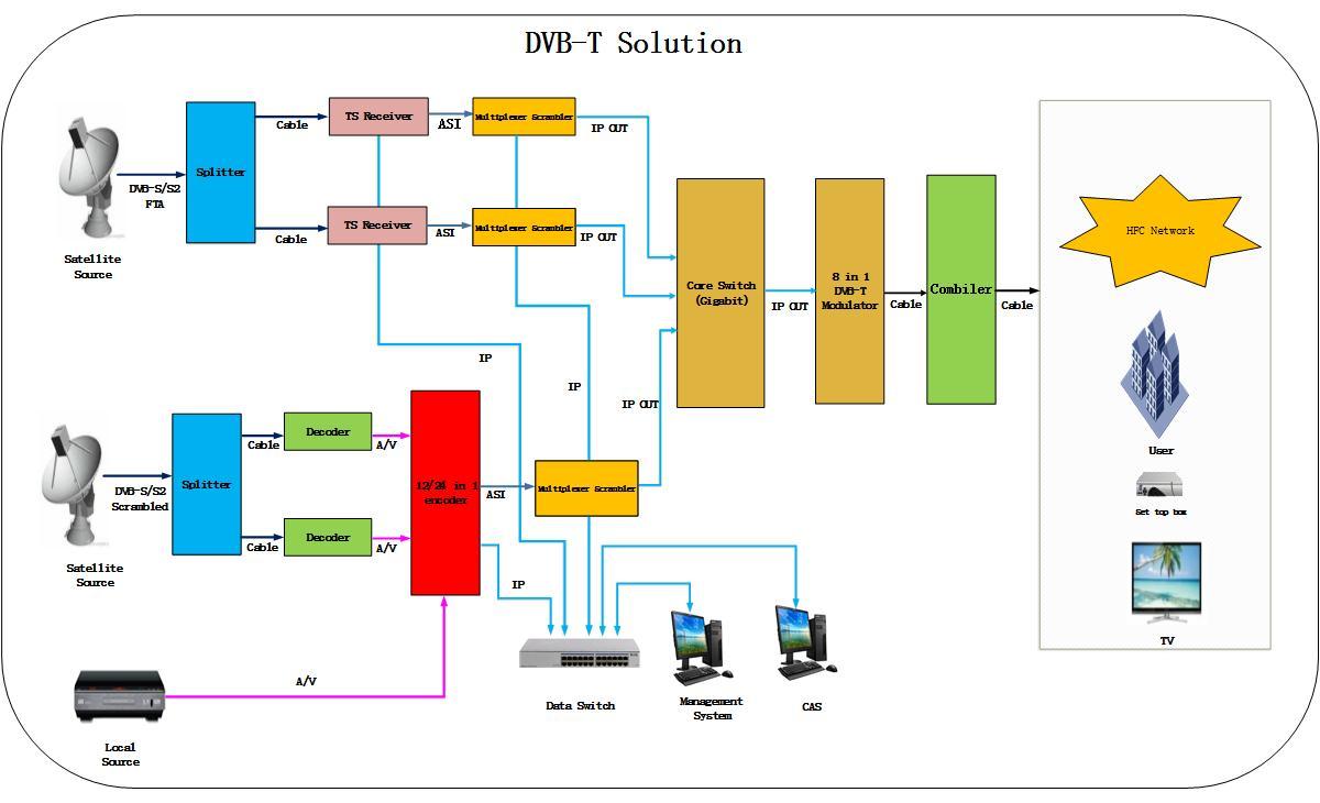 For Digital Tv Broadcasting Head-end System 8 Channels Dvb-s2 Transponder  Fta Tuner Receiver Input Multiplexer - Buy Dvb-s2 Tuner Multiplexer,Digital