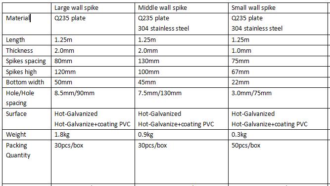 anti climb wall razor spike wall spike/ Middle wall spikes