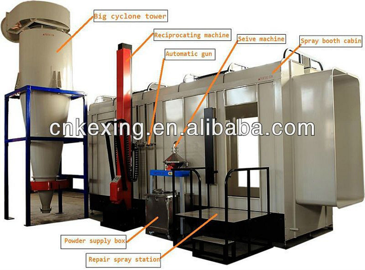 CE standard automatic powder painting line manufacturer in China