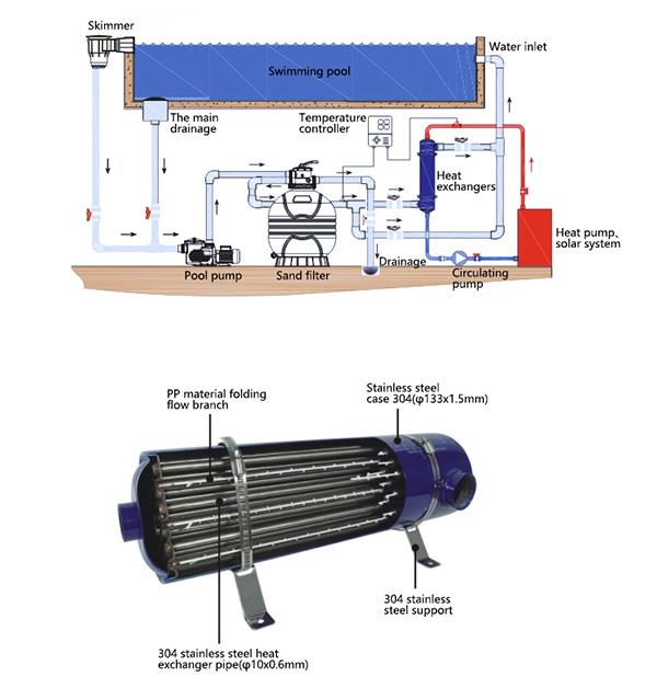 MF200 60KW สแตนเลส 304 สระว่ายน้ำน้ำร้อนคู่ท่อแลกเปลี่ยนความร้อน