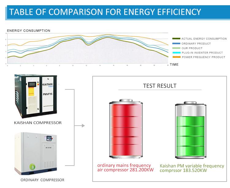 Raffreddato Ad aria A Frequenza Variabile 22KW Cina Tipo di Vite Compressore D'aria per L'industria
