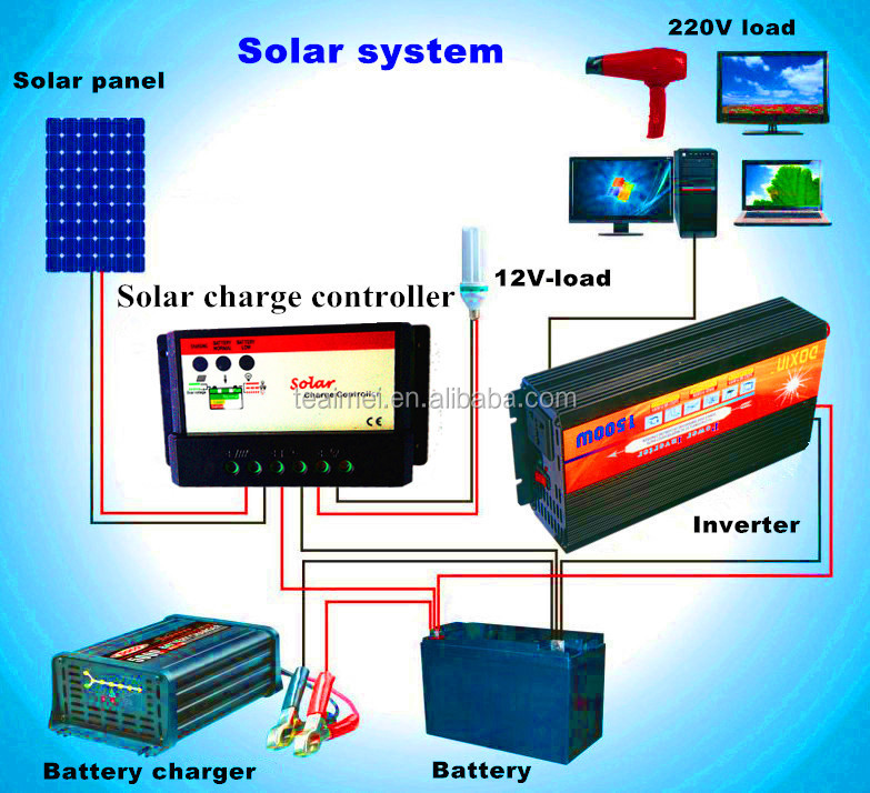 12 Volt 20 Amp 24v 48v Solar Panel Charge Controller Buy