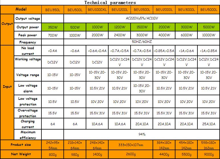 Cheap inverter 12v 220v 1500w