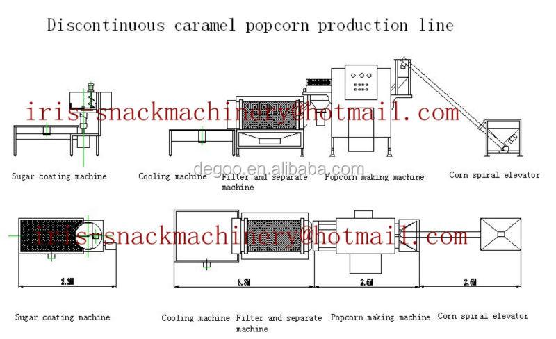 popcorn maker diagram small scale gas electricity    popcorn    food processing  small scale gas electricity    popcorn    food processing