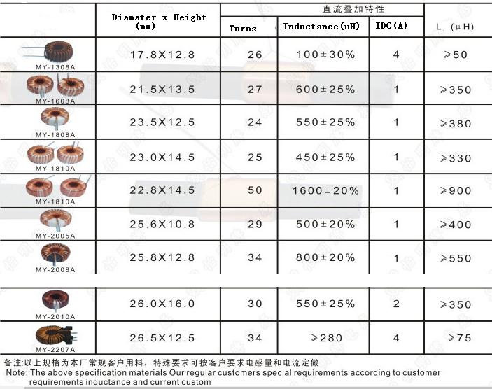 680uh Toroidal Common Mode Choke Coils - Buy Common Mode Choke Coils,Filter  Inductor,Choke Coils Product on Alibaba com