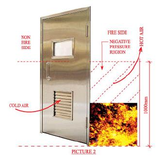 Fire Rated Air Louver Door