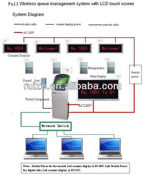 Automatic Queue Management System Machine/bank,Hospital Wireless ...
