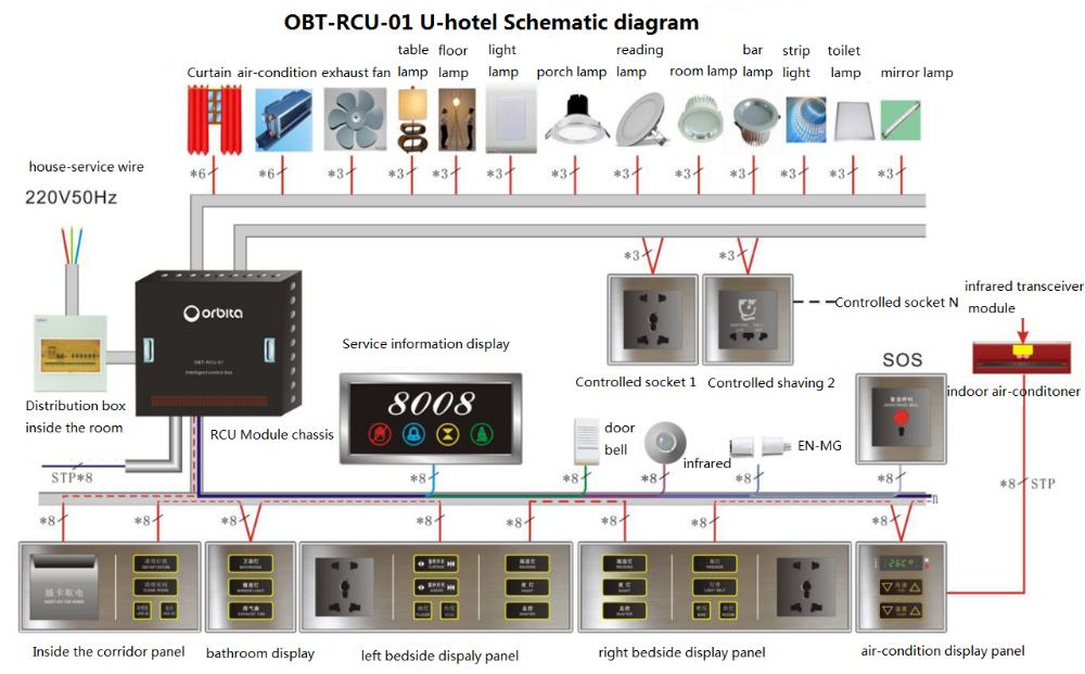 Hotel Guest Room Smart Lighting Control System Wireless